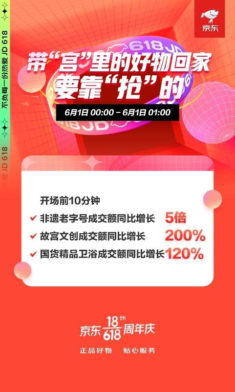 国货崛起当仁不让京东618前10分钟国货精品卫浴成交额同比增长120%
